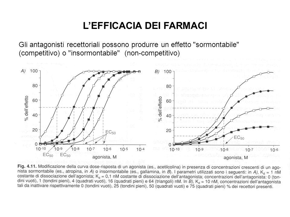 LEFFICACIA DEI FARMACI Gli antagonisti recettoriali possono produrre un effetto