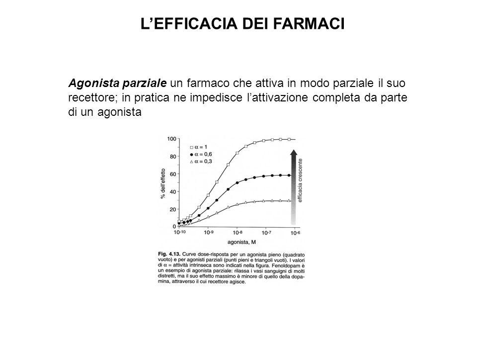 LEFFICACIA DEI FARMACI Agonista parziale un farmaco che attiva in modo parziale il suo recettore; in pratica ne impedisce lattivazione completa da par