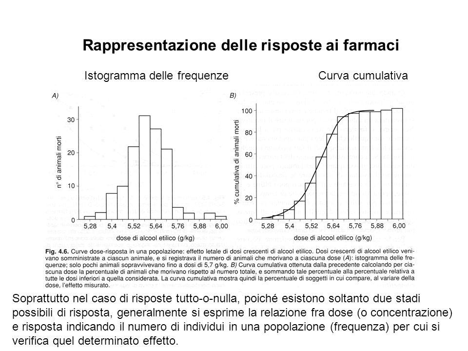 Rappresentazione delle risposte ai farmaci Istogramma delle frequenzeCurva cumulativa Soprattutto nel caso di risposte tutto-o-nulla, poiché esistono