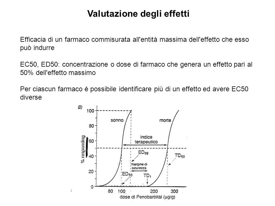 Valutazione degli effetti Efficacia di un farmaco commisurata all'entità massima dell'effetto che esso può indurre EC50, ED50: concentrazione o dose d