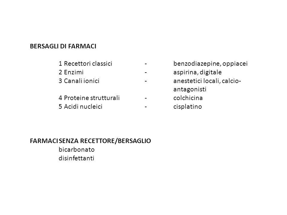 BERSAGLI DI FARMACI 1 Recettori classici-benzodiazepine, oppiacei 2 Enzimi -aspirina, digitale 3 Canali ionici-anestetici locali, calcio- antagonisti