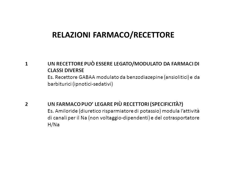 RELAZIONI FARMACO/RECETTORE 1 UN RECETTORE PUÒ ESSERE LEGATO/MODULATO DA FARMACI DI CLASSI DIVERSE Es. Recettore GABAA modulato da benzodiazepine (ans