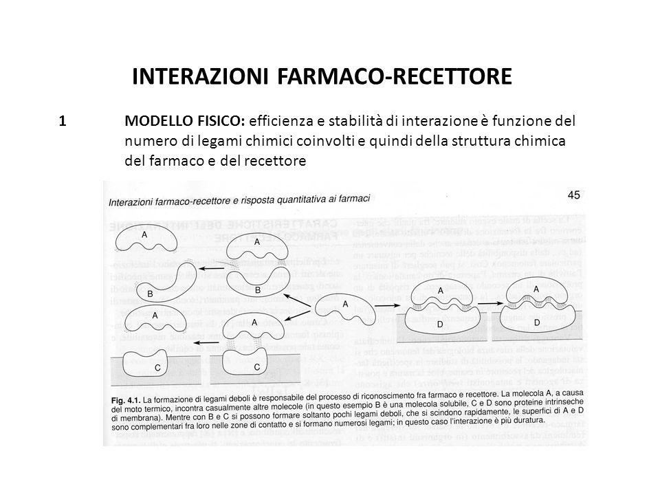 INTERAZIONI FARMACO-RECETTORE 1 MODELLO FISICO: efficienza e stabilità di interazione è funzione del numero di legami chimici coinvolti e quindi della