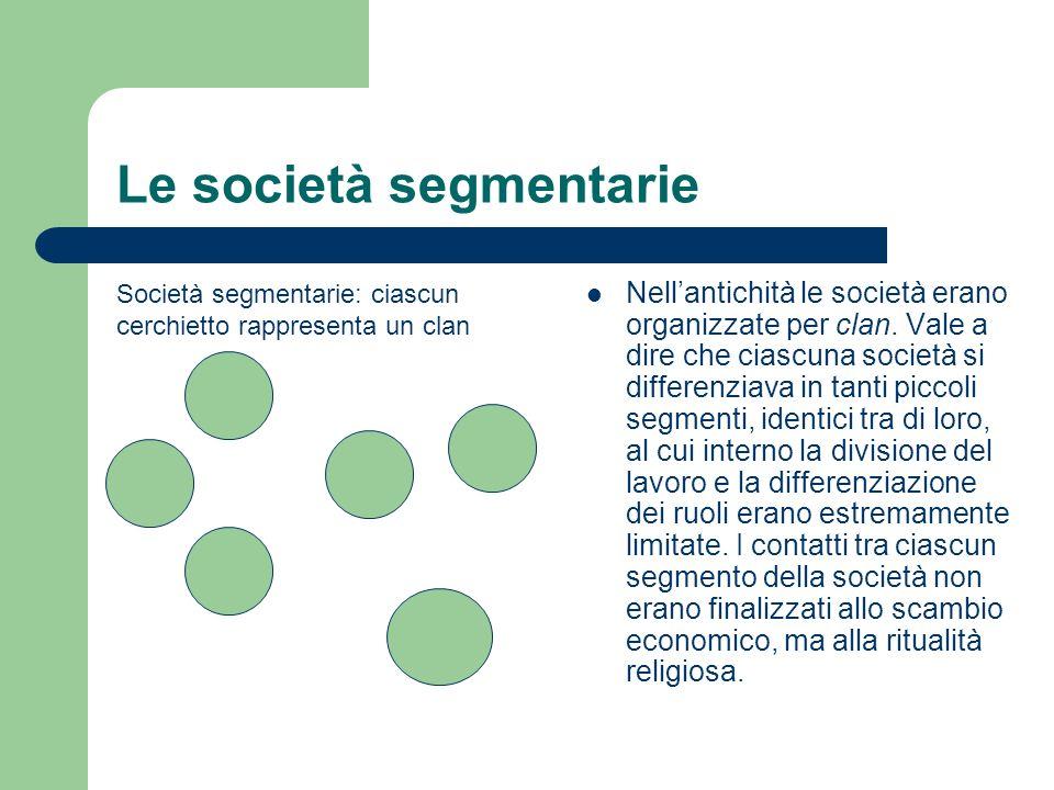 Le società segmentarie Società segmentarie: ciascun cerchietto rappresenta un clan Nellantichità le società erano organizzate per clan. Vale a dire ch