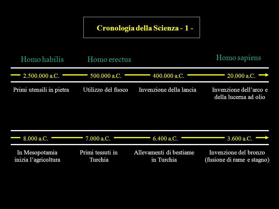 Cronologia della Scienza - 4 - 1510 Copernico: De revolutionibus orbium caelestium 1543 Leonardo inventa la ruota idraulica 1543 Vesalio: De humani corporis fabrica 1582 Calendario gregoriano 1546 Bauer e i fossili 1202 Fibonacci afferma la superiorità del sistema numerico indiano 1249 Ruggero Bacone e gli occhiali 12801298 Il Milione di Marco Polo 1291 Venezia; il vetro trasparente Il medico al-Qurashi descrive come il sangue passi ai polmoni Leonardo seziona corpi umani 1320 Introduzione della carta in Europa 1440 Niccolò Cusano: lo spazio infinito 145415001492 La scoperta dellAmerica Gutenberg stampa del primo libro