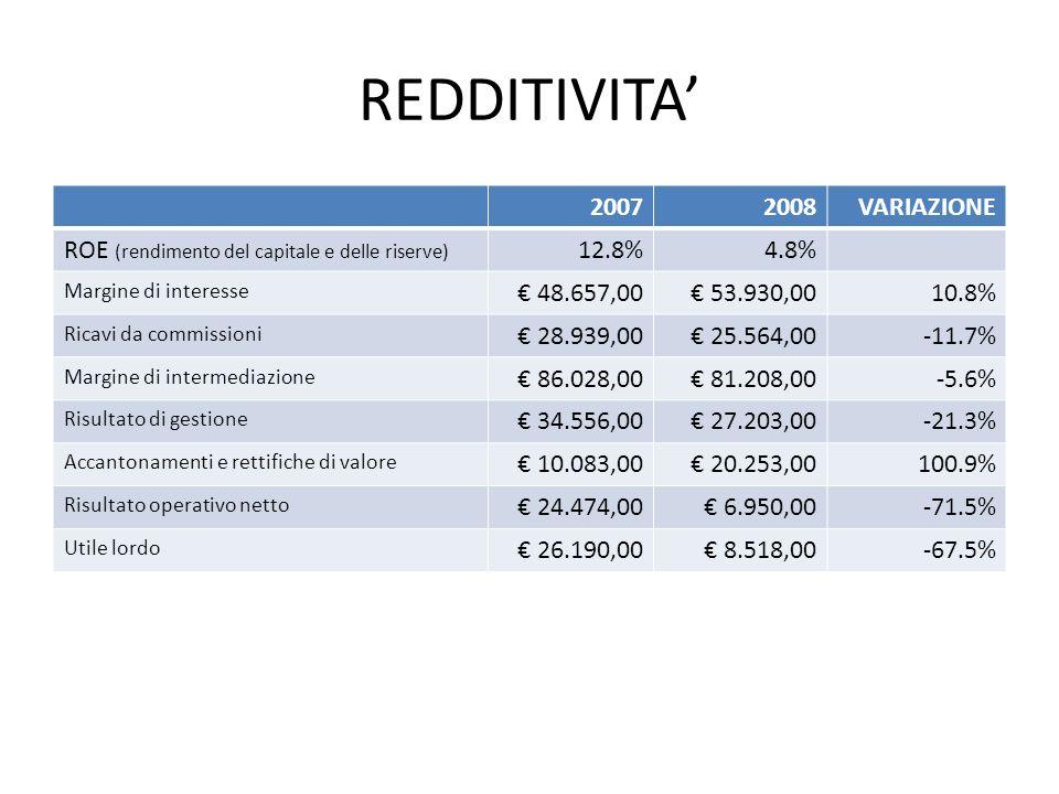 REDDITIVITA 20072008VARIAZIONE ROE (rendimento del capitale e delle riserve) 12.8%4.8% Margine di interesse 48.657,00 53.930,0010.8% Ricavi da commiss