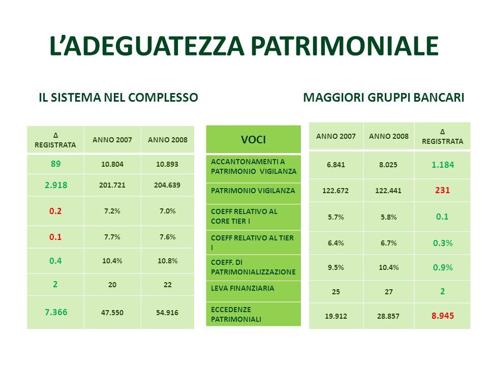 LADEGUATEZZA PATRIMONIALE IL SISTEMA NEL COMPLESSO REGISTRATA ANNO 2007ANNO 2008 89 10.80410.893 2.918 201.721204.639 0.2 7.2%7.0% 0.1 7.7%7.6% 0.4 10