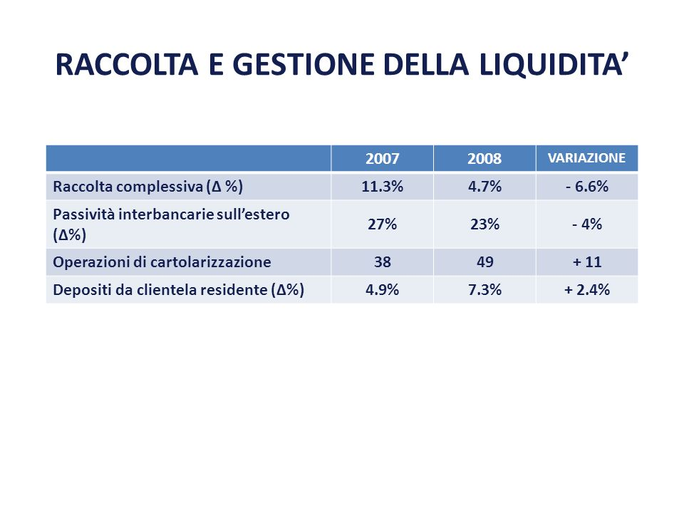 RACCOLTA E GESTIONE DELLA LIQUIDITA 20072008 VARIAZIONE Raccolta complessiva ( %) 11.3%4.7%- 6.6% Passività interbancarie sullestero (%) 27%23%- 4% Op