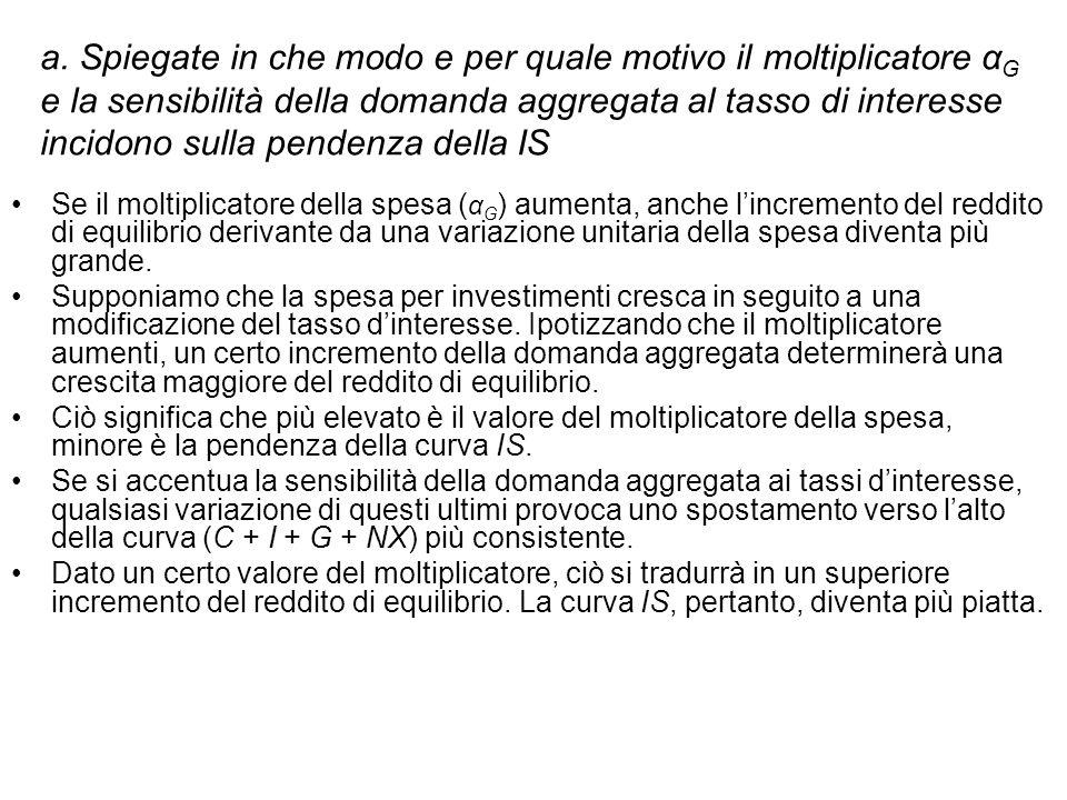 a. Spiegate in che modo e per quale motivo il moltiplicatore α G e la sensibilità della domanda aggregata al tasso di interesse incidono sulla pendenz