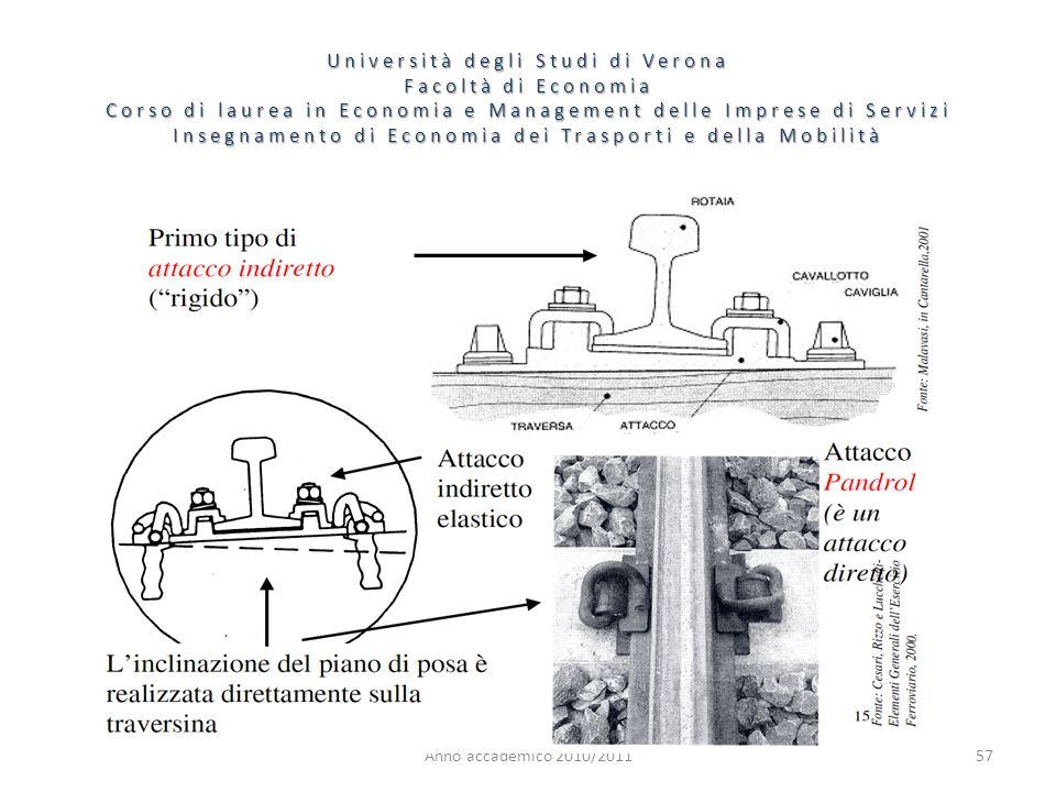 57 Università degli Studi di Verona Facoltà di Economia Corso di laurea in Economia e Management delle Imprese di Servizi Insegnamento di Economia dei Trasporti e della Mobilità Anno accademico 2010/2011