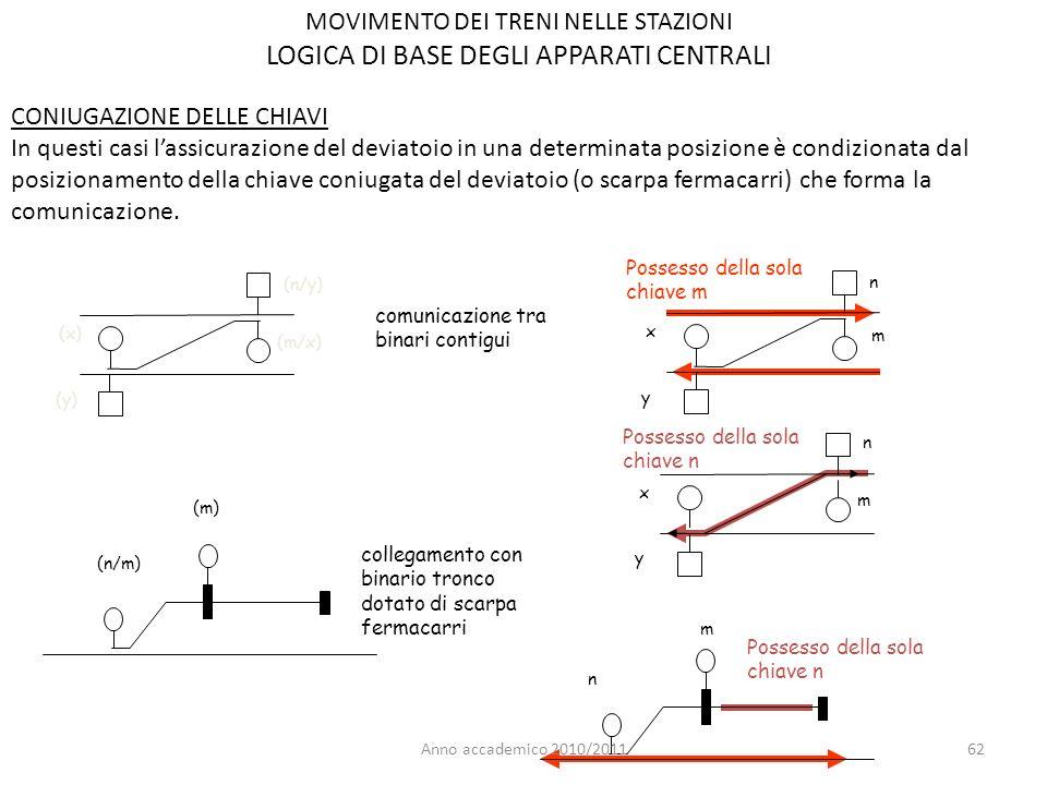 62 CONIUGAZIONE DELLE CHIAVI In questi casi lassicurazione del deviatoio in una determinata posizione è condizionata dal posizionamento della chiave coniugata del deviatoio (o scarpa fermacarri) che forma la comunicazione.