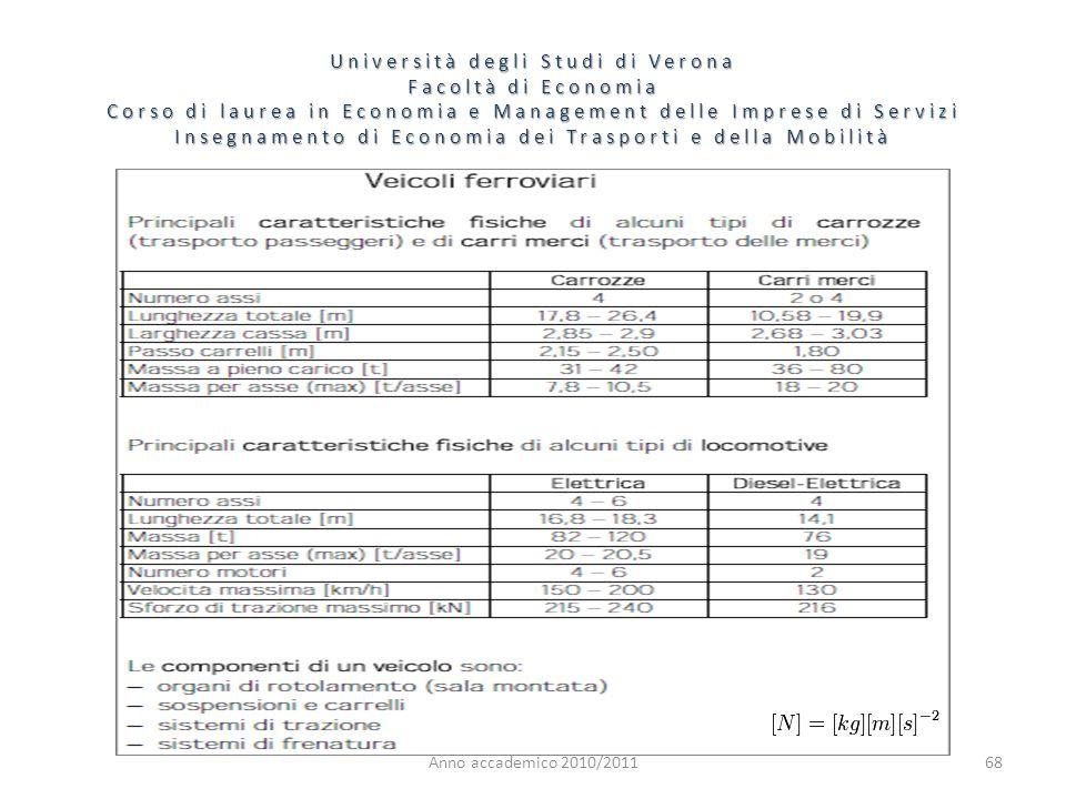 68 Università degli Studi di Verona Facoltà di Economia Corso di laurea in Economia e Management delle Imprese di Servizi Insegnamento di Economia dei Trasporti e della Mobilità Anno accademico 2010/2011