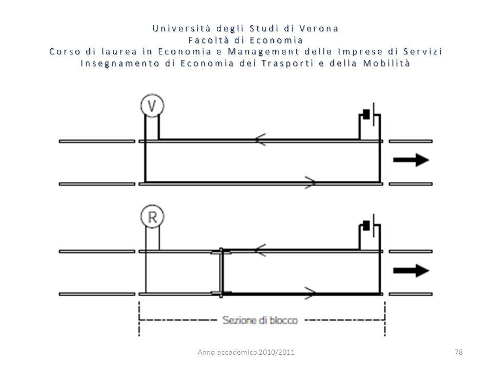 78 Università degli Studi di Verona Facoltà di Economia Corso di laurea in Economia e Management delle Imprese di Servizi Insegnamento di Economia dei Trasporti e della Mobilità Anno accademico 2010/2011