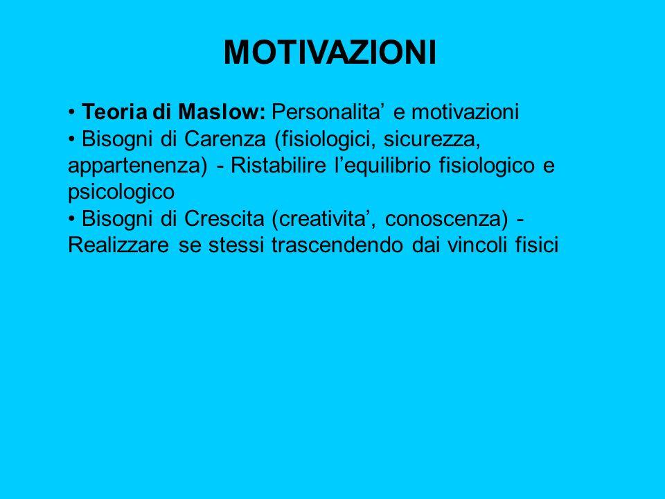 MOTIVAZIONI Teoria di Maslow: Personalita e motivazioni Auto realizzazione Stima Appartenenza Affetto Sicurezza Fisiologici CARENZACARENZA CRESCITACRESCITA