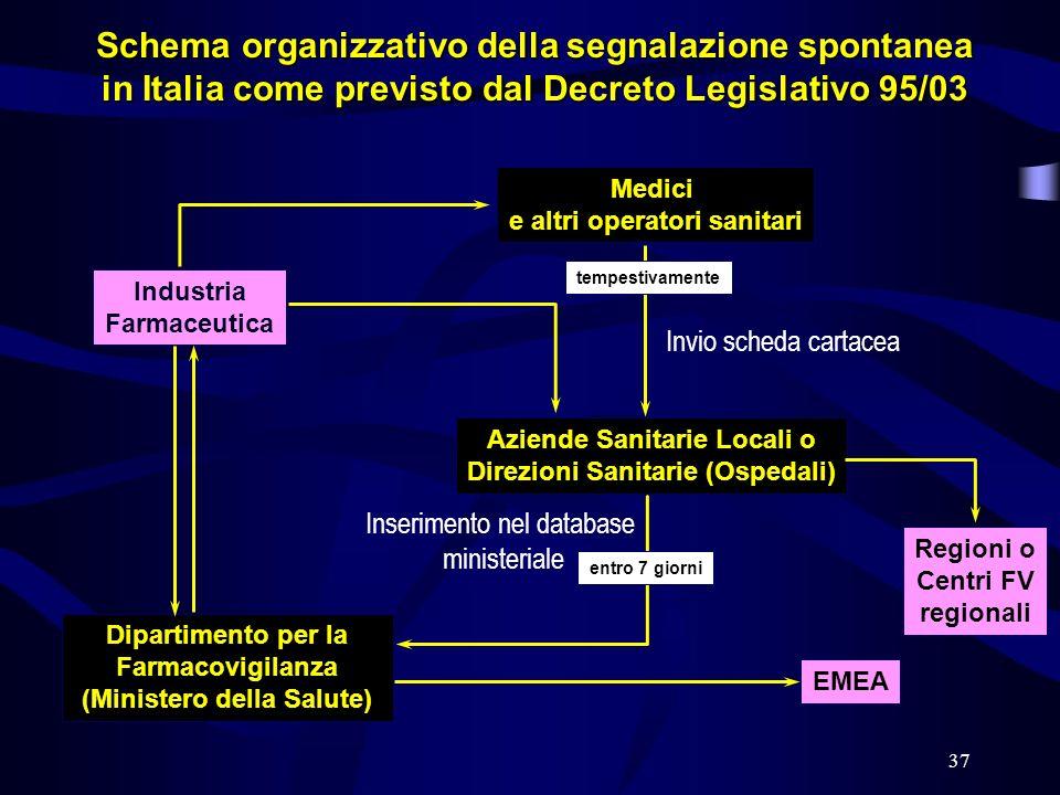 37 Schema organizzativo della segnalazione spontanea in Italia come previsto dal Decreto Legislativo 95/03 Medici e altri operatori sanitari Industria