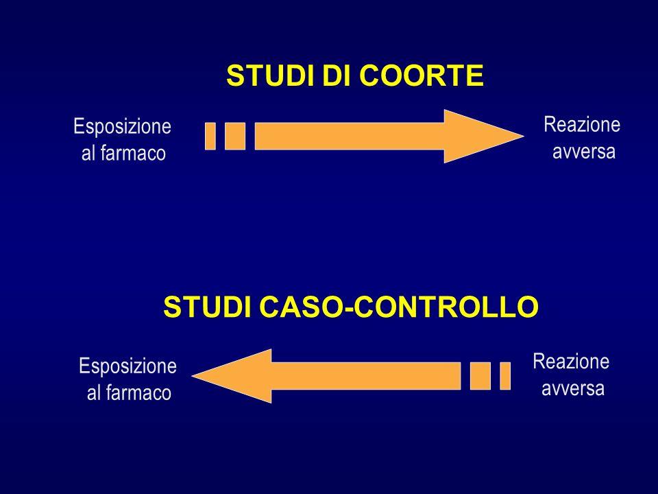 Esposizione al farmaco Reazione avversa STUDI DI COORTE Esposizione al farmaco Reazione avversa STUDI CASO-CONTROLLO