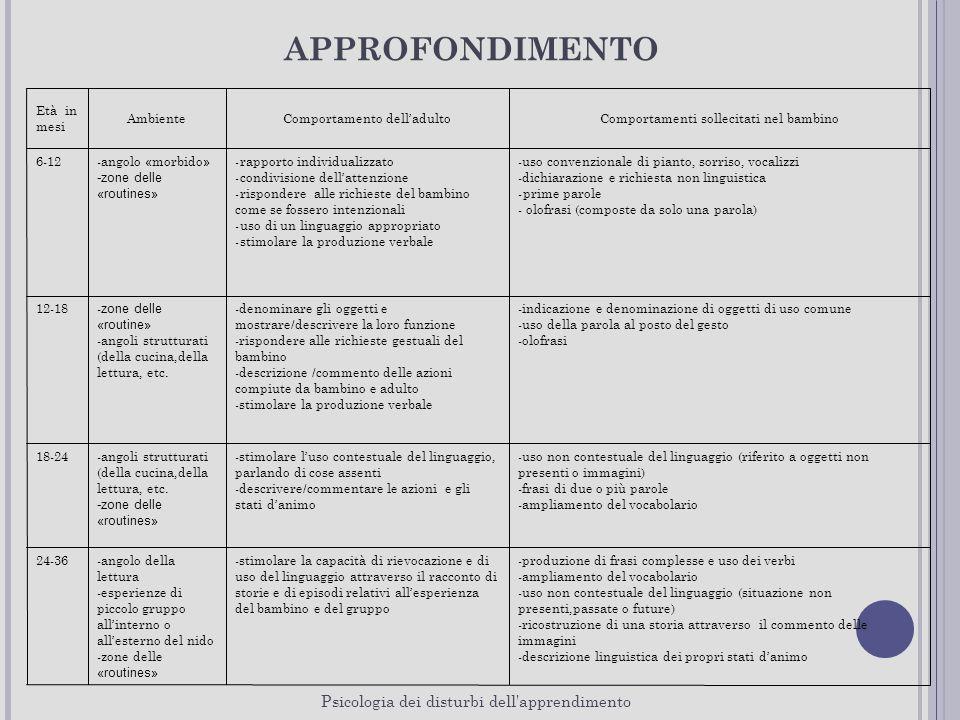SVILUPPO LINGUAGGIO obiettiviItinerario metodologicoPista didatticaValutazione 1.