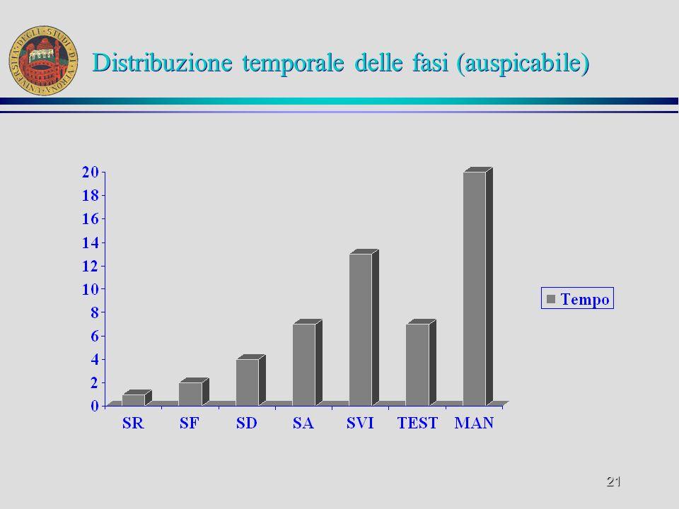 21 Distribuzione temporale delle fasi (auspicabile)