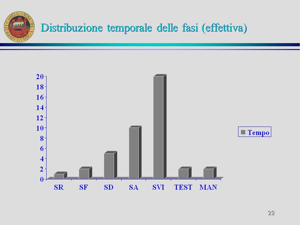 22 Distribuzione temporale delle fasi (effettiva)