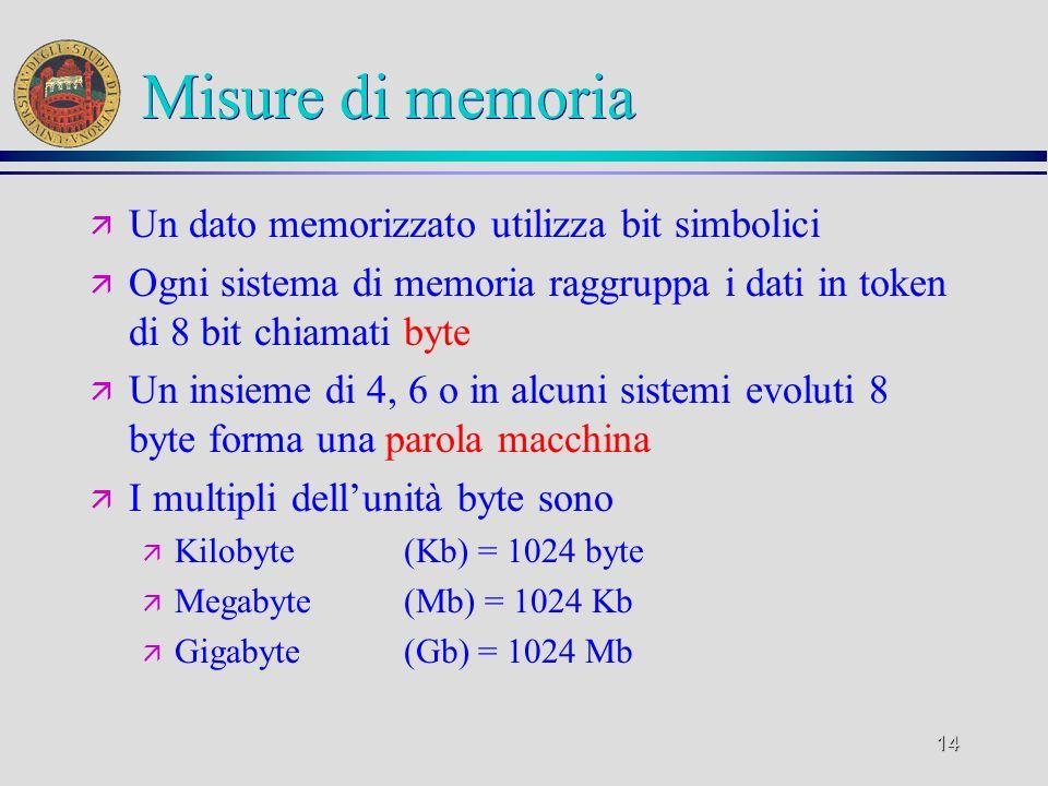14 Misure di memoria ä Un dato memorizzato utilizza bit simbolici ä Ogni sistema di memoria raggruppa i dati in token di 8 bit chiamati byte ä Un insi