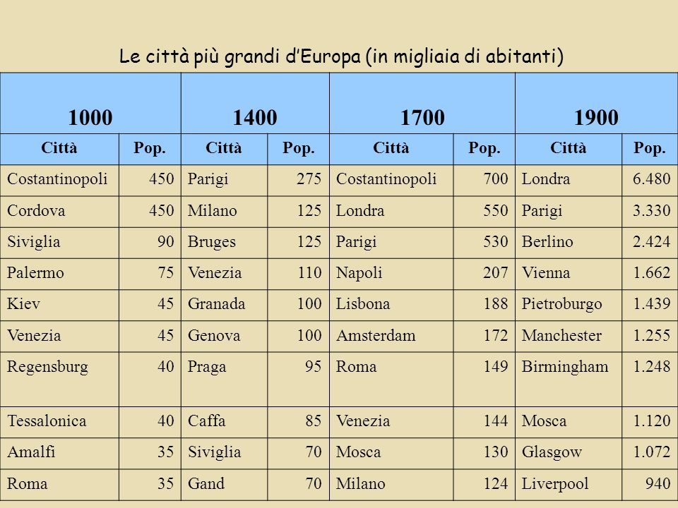 Le città più grandi dEuropa (in migliaia di abitanti) 1000140017001900 CittàPop.CittàPop.CittàPop.CittàPop.