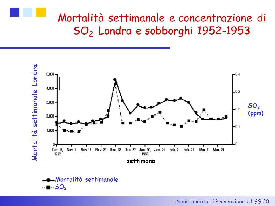 Dipartimento di Prevenzione ULSS 20 settimana Mortalità settimanale Londra SO 2 (ppm) Mortalità settimanale SO 2 Mortalità settimanale e concentrazion