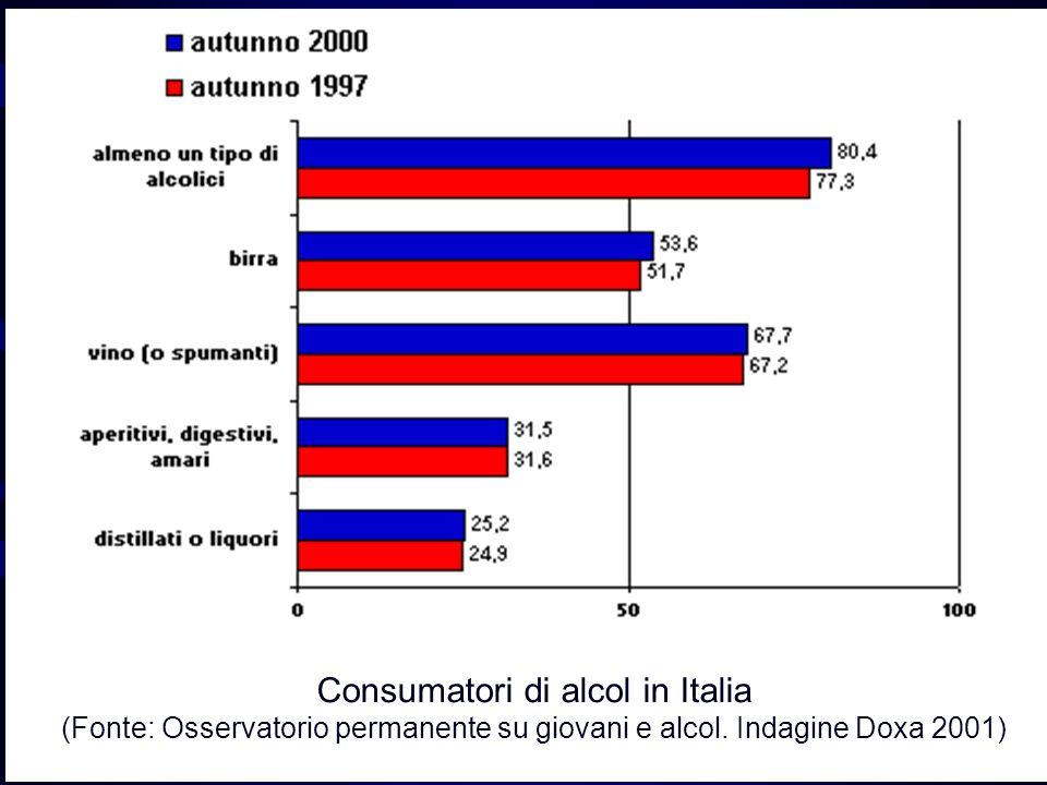 Consumatori di alcol in Italia (Fonte: Osservatorio permanente su giovani e alcol.