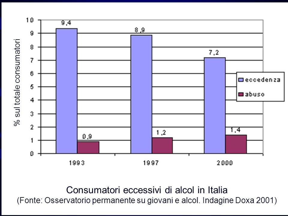 Consumatori eccessivi di alcol in Italia (Fonte: Osservatorio permanente su giovani e alcol.