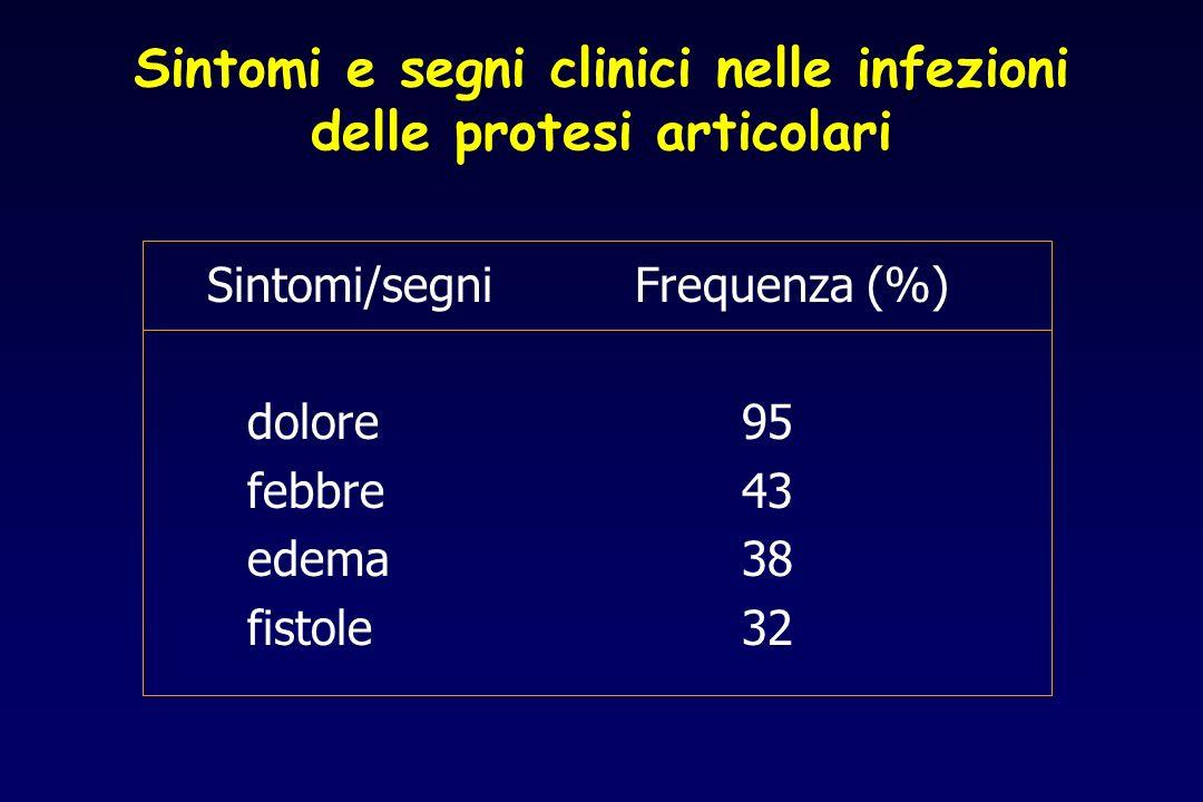 Sintomi e segni clinici nelle infezioni delle protesi articolari Sintomi/segniFrequenza (%) dolore95 febbre43 edema38 fistole32