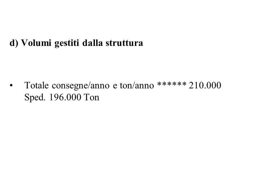 d) Volumi gestiti dalla struttura Totale consegne/anno e ton/anno ****** 210.000 Sped. 196.000 Ton