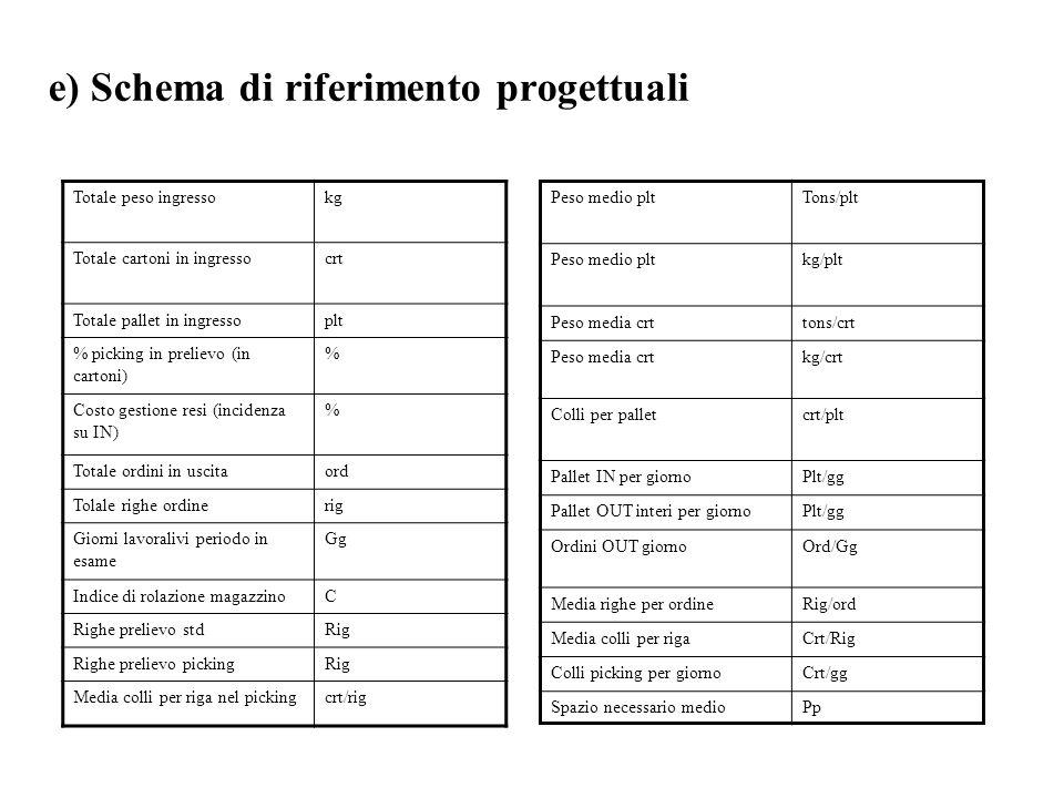 e) Schema di riferimento progettuali Totale peso ingressokg Totale cartoni in ingressocrt Totale pallet in ingressoplt % picking in prelievo (in carto