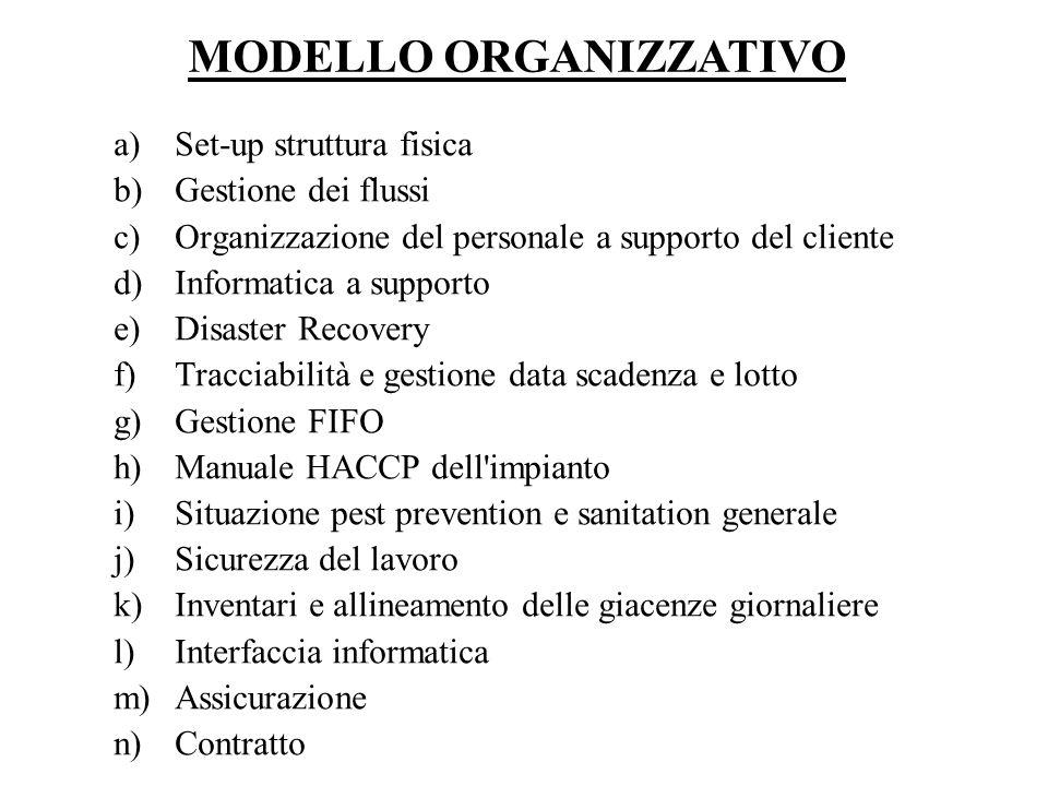 a)Set-up struttura fisica b)Gestione dei flussi c)Organizzazione del personale a supporto del cliente d)Informatica a supporto e)Disaster Recovery f)T
