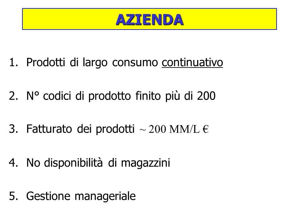 1.Prodotti di largo consumo continuativo 2.N° codici di prodotto finito più di 200 3.Fatturato dei prodotti ~ 200 MM/L 4.No disponibilità di magazzini