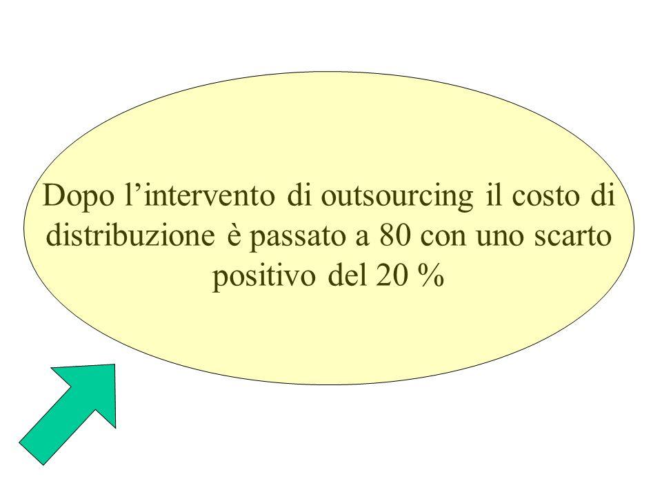 Dopo lintervento di outsourcing il costo di distribuzione è passato a 80 con uno scarto positivo del 20 %