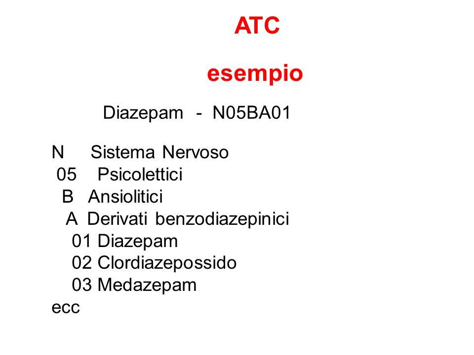 ATC esempio Diazepam - N05BA01 N Sistema Nervoso 05 Psicolettici B Ansiolitici A Derivati benzodiazepinici 01 Diazepam 02 Clordiazepossido 03 Medazepa