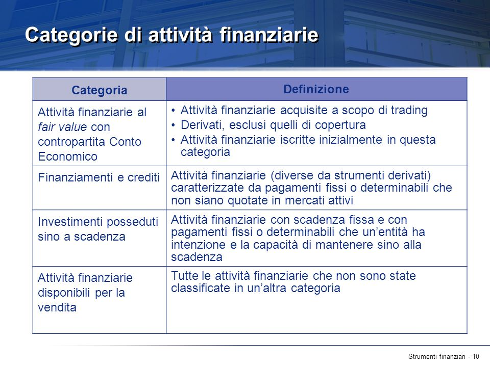 Strumenti finanziari - 10 Categorie di attività finanziarie Categoria Definizione Attività finanziarie al fair value con contropartita Conto Economico