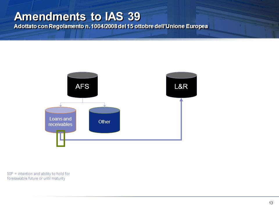 13 Amendments to IAS 39 Adottato con Regolamento n.