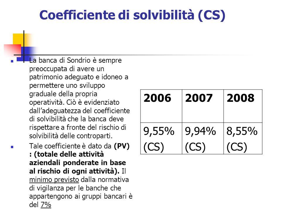 Coefficiente di solvibilità (CS) La banca di Sondrio è sempre preoccupata di avere un patrimonio adeguato e idoneo a permettere uno sviluppo graduale della propria operatività.