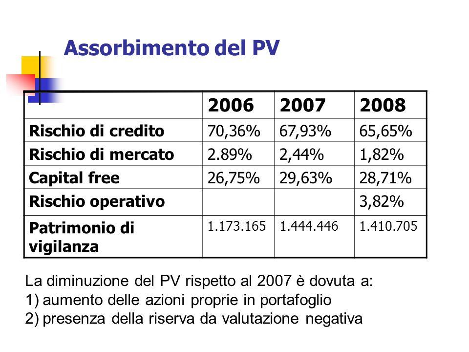 Assorbimento del PV 200620072008 Rischio di credito70,36%67,93%65,65% Rischio di mercato2.89%2,44%1,82% Capital free26,75%29,63%28,71% Rischio operativo3,82% Patrimonio di vigilanza 1.173.1651.444.4461.410.705 La diminuzione del PV rispetto al 2007 è dovuta a: 1)aumento delle azioni proprie in portafoglio 2)presenza della riserva da valutazione negativa