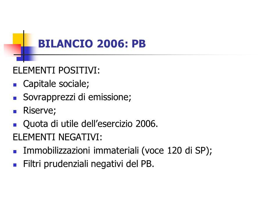 BILANCIO 2006: PB ELEMENTI POSITIVI: Capitale sociale; Sovrapprezzi di emissione; Riserve; Quota di utile dellesercizio 2006.