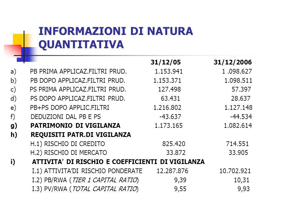 INFORMAZIONI DI NATURA QUANTITATIVA 31/12/05 31/12/2006 a) PB PRIMA APPLICAZ.FILTRI PRUD.