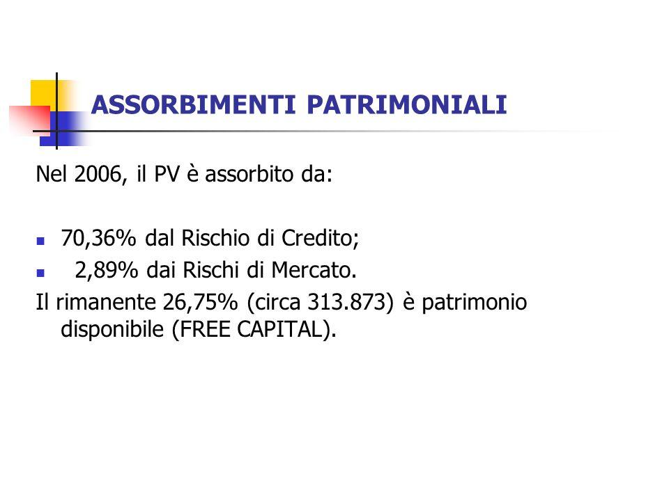 ASSORBIMENTI PATRIMONIALI Nel 2006, il PV è assorbito da: 70,36% dal Rischio di Credito; 2,89% dai Rischi di Mercato.