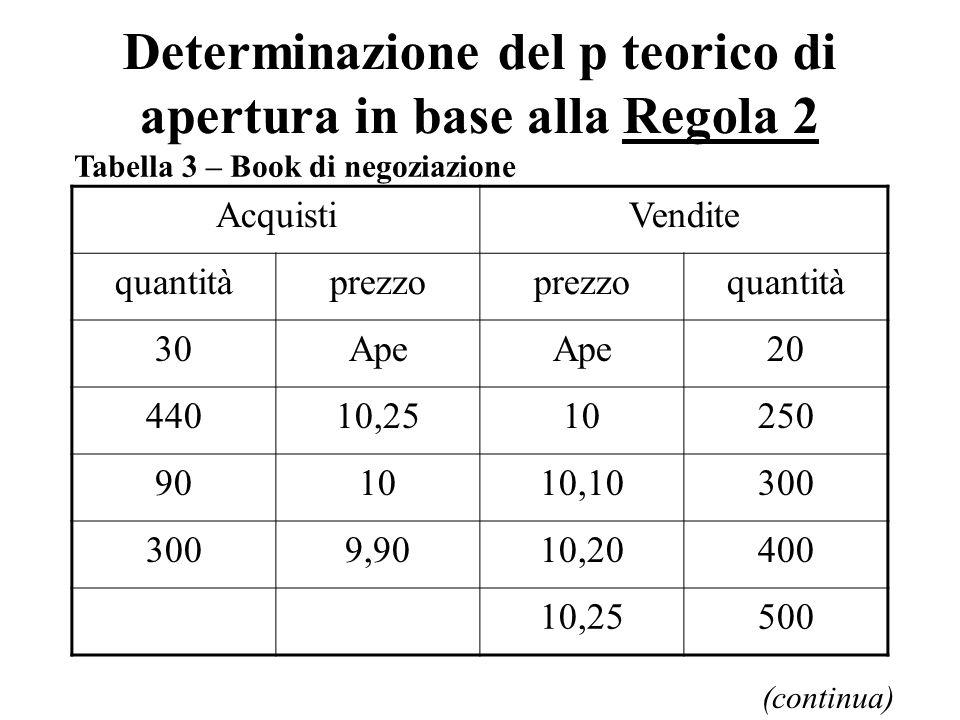 Determinazione del p teorico di apertura in base alla Regola 2 AcquistiVendite quantitàprezzo quantità 30Ape 20 44010,2510250 901010,10300 9,9010,20400 10,25500 (continua) Tabella 3 – Book di negoziazione