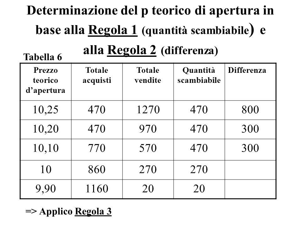 Determinazione del p teorico di apertura in base alla Regola 1 (quantità scambiabile ) e alla Regola 2 (differenza) Prezzo teorico dapertura Totale acquisti Totale vendite Quantità scambiabile Differenza 10,254701270470800 10,20470970470300 10,10770570470300 10860270 9,90116020 => Applico Regola 3 Tabella 6