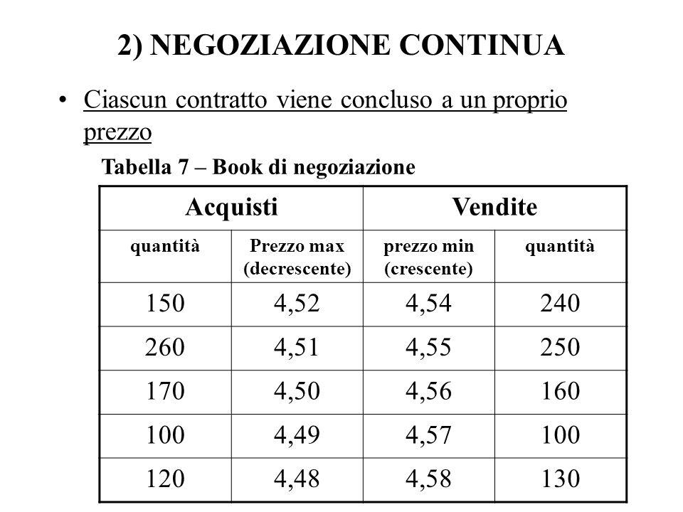 2) NEGOZIAZIONE CONTINUA Ciascun contratto viene concluso a un proprio prezzo AcquistiVendite quantitàPrezzo max (decrescente) prezzo min (crescente) quantità 1504,524,54240 2604,514,55250 1704,504,56160 1004,494,57100 1204,484,58130 Tabella 7 – Book di negoziazione