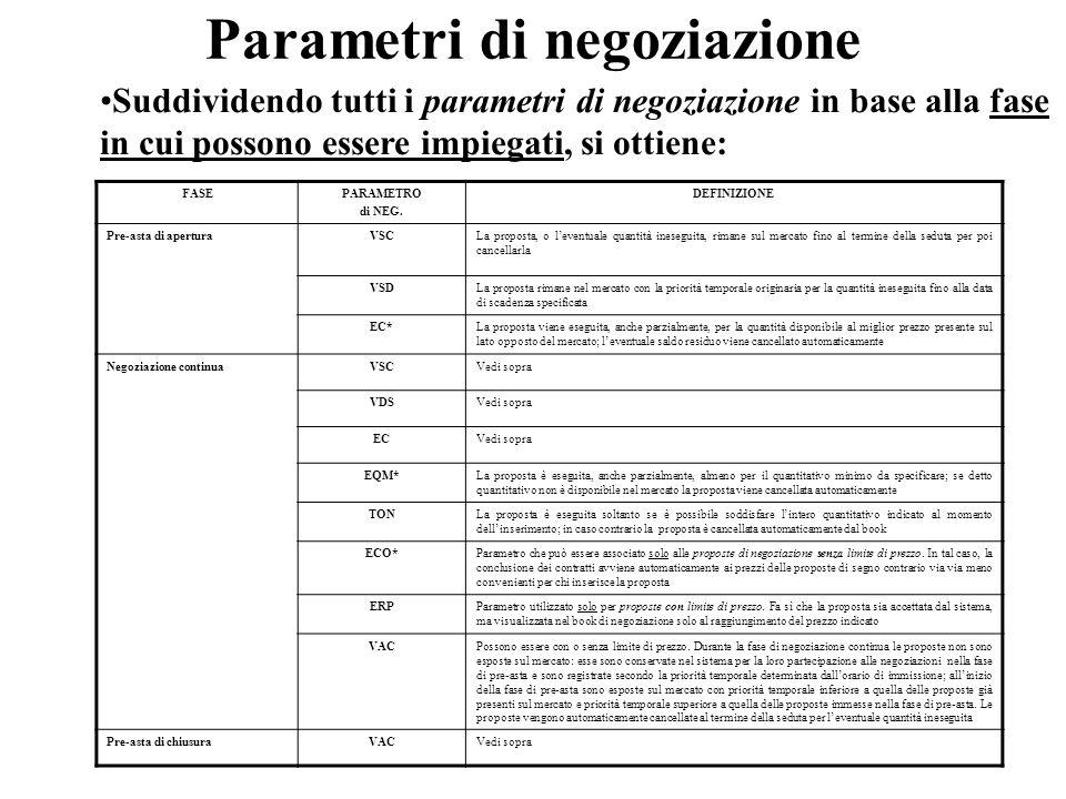 Parametri di negoziazione FASEPARAMETRO di NEG.