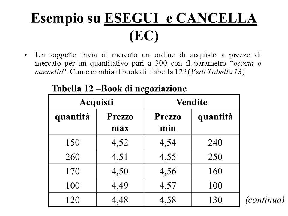 Esempio su ESEGUI e CANCELLA (EC) Un soggetto invia al mercato un ordine di acquisto a prezzo di mercato per un quantitativo pari a 300 con il parametro esegui e cancella.