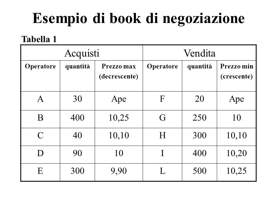 Esempio di book di negoziazione AcquistiVendita OperatorequantitàPrezzo max (decrescente) OperatorequantitàPrezzo min (crescente) A30ApeF20Ape B40010,25G25010 C4010,10H30010,10 D9010I40010,20 E3009,90L50010,25 Tabella 1