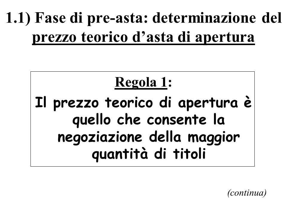 1.1) Fase di pre-asta: determinazione del prezzo teorico dasta di apertura Regola 1: Il prezzo teorico di apertura è quello che consente la negoziazione della maggior quantità di titoli (continua)