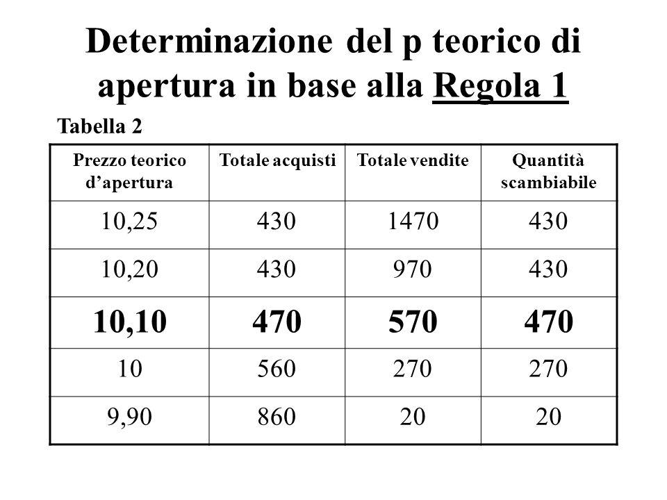 Determinazione del p teorico di apertura in base alla Regola 1 Prezzo teorico dapertura Totale acquistiTotale venditeQuantità scambiabile 10,254301470430 10,20430970430 10,10470570470 10560270 9,9086020 Tabella 2